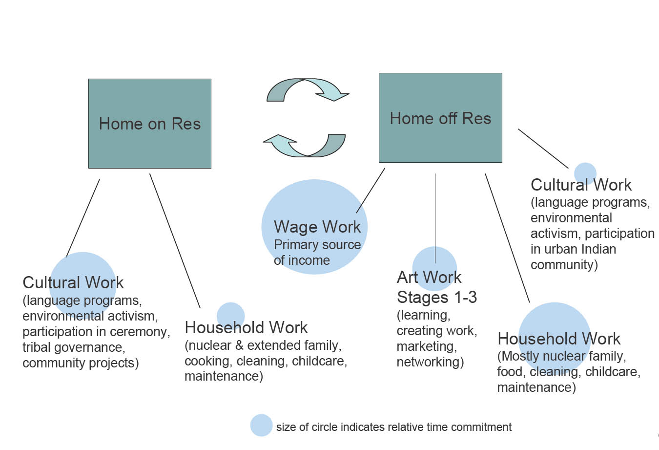 The Cultural Contributions Of Artists Balancing Artwork Work And Rose Diagram1 Diagram 1 Designed By Author Click To See Larger Version